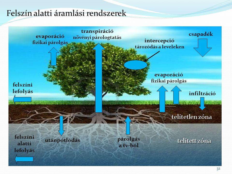 32 Meteorológiai hatások + növényzet telítetlen zóna transpiráció növényi párologtatás utánpótlódás infiltráció evaporáció fizikai párolgás csapadék f