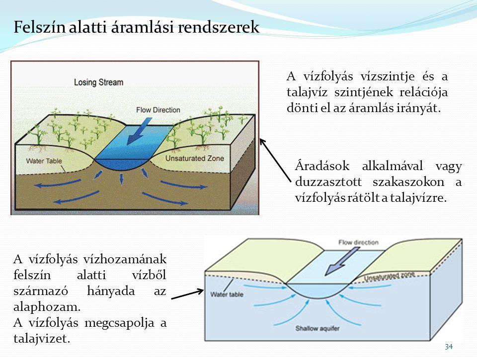 34 A vízfolyás vízszintje és a talajvíz szintjének relációja dönti el az áramlás irányát. A vízfolyás vízhozamának felszín alatti vízből származó hány