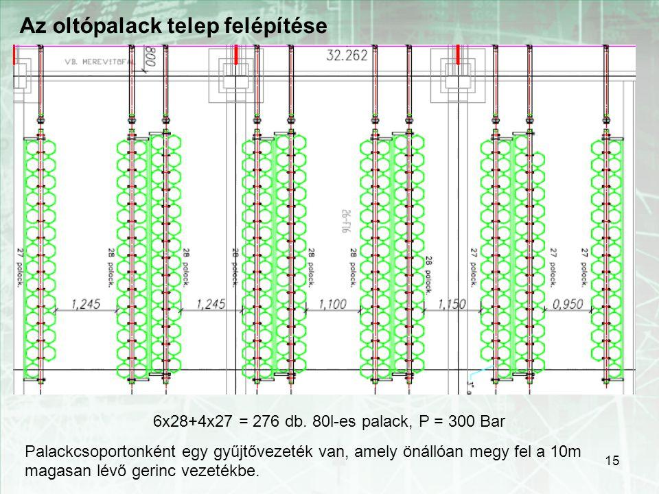 15 Az oltópalack telep felépítése 6x28+4x27 = 276 db. 80l-es palack, P = 300 Bar Palackcsoportonként egy gyűjtővezeték van, amely önállóan megy fel a