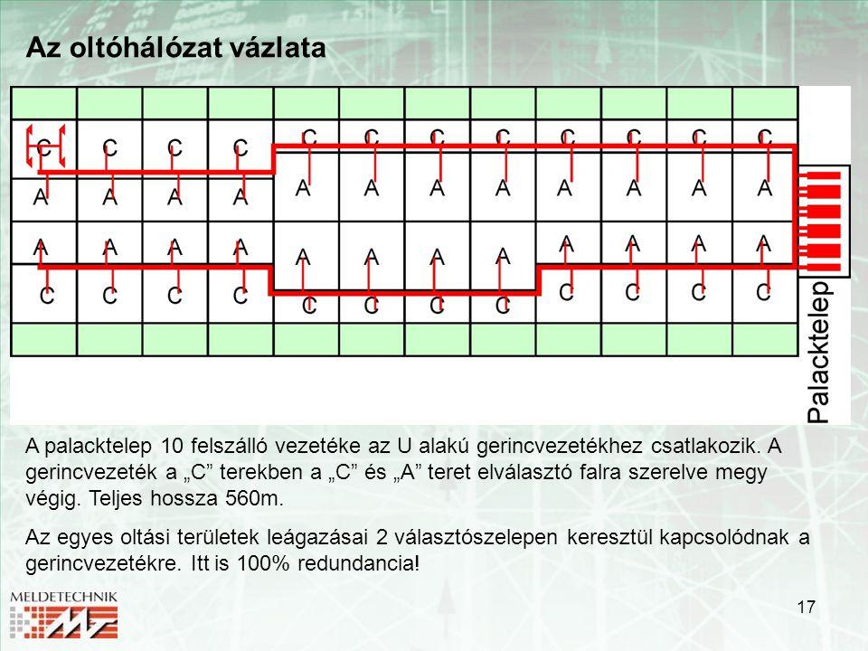 """17 Az oltóhálózat vázlata A palacktelep 10 felszálló vezetéke az U alakú gerincvezetékhez csatlakozik. A gerincvezeték a """"C"""" terekben a """"C"""" és """"A"""" ter"""