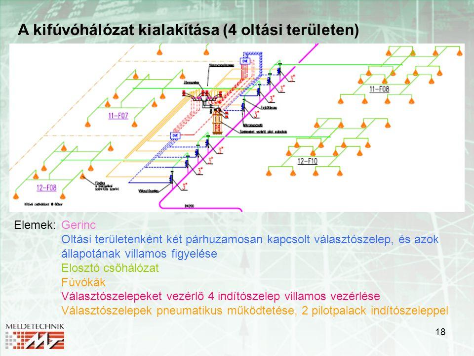 18 A kifúvóhálózat kialakítása (4 oltási területen) Elemek:Gerinc Oltási területenként két párhuzamosan kapcsolt választószelep, és azok állapotának v
