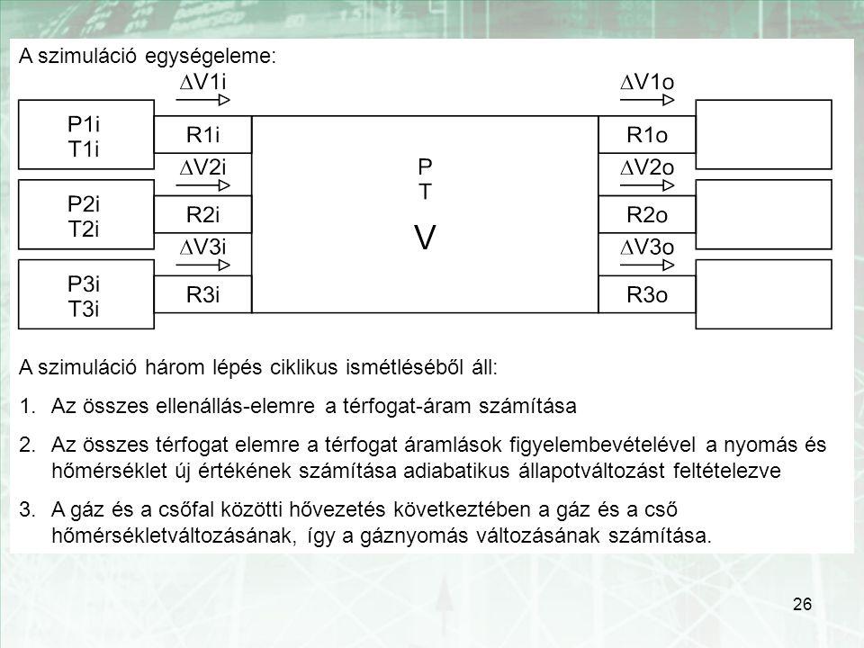 26 A szimuláció egységeleme: A szimuláció három lépés ciklikus ismétléséből áll: 1.Az összes ellenállás-elemre a térfogat-áram számítása 2.Az összes t