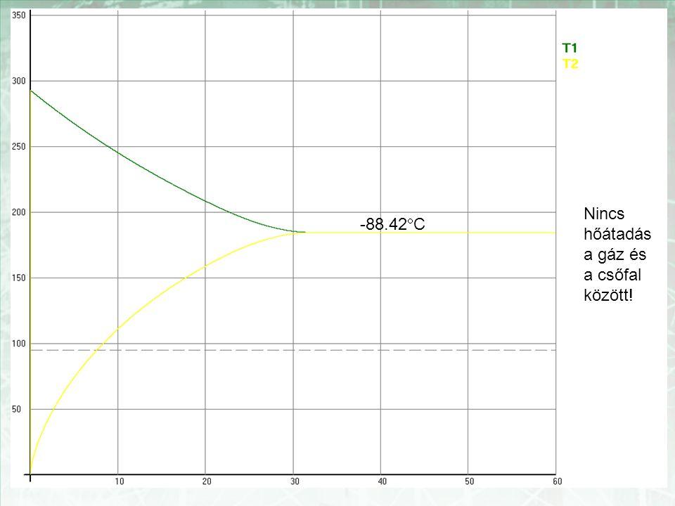 29 -88.42  C Nincs hőátadás a gáz és a csőfal között!