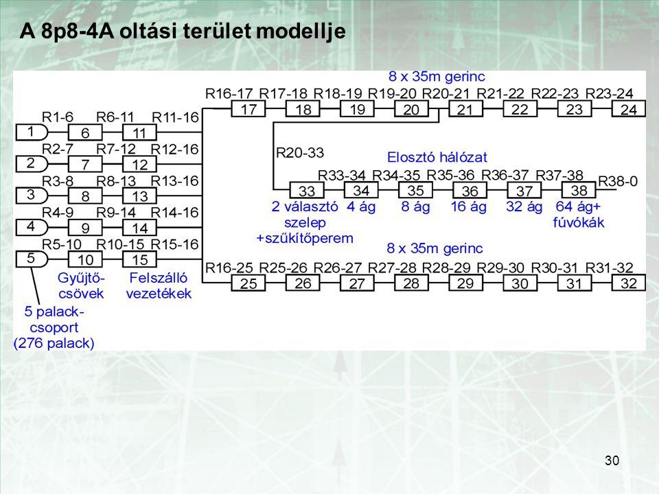 30 A 8p8-4A oltási terület modellje