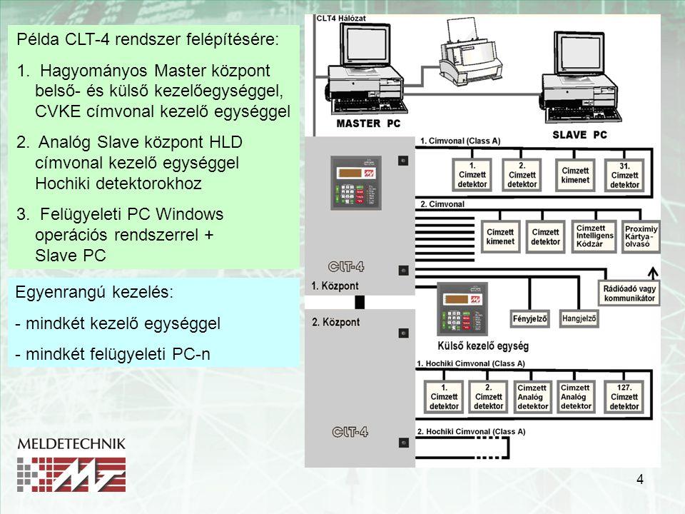 4 Példa CLT-4 rendszer felépítésére: 1. Hagyományos Master központ belső- és külső kezelőegységgel, CVKE címvonal kezelő egységgel 2. Analóg Slave köz