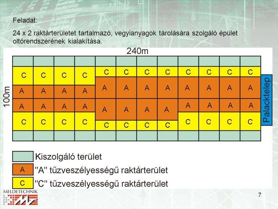 7 Feladat: 24 x 2 raktárterületet tartalmazó, vegyianyagok tárolására szolgáló épület oltórendszerének kialakítása.