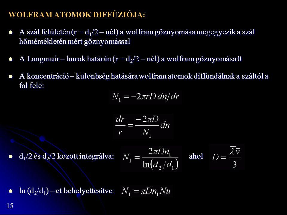 15 WOLFRAM ATOMOK DIFFÚZIÓJA: A szál felületén (r = d 1 /2 – nél) a wolfram gőznyomása megegyezik a szál hőmérsékletén mért gőznyomással A szál felületén (r = d 1 /2 – nél) a wolfram gőznyomása megegyezik a szál hőmérsékletén mért gőznyomással A Langmuir – burok határán (r = d 2 /2 – nél) a wolfram gőznyomása 0 A Langmuir – burok határán (r = d 2 /2 – nél) a wolfram gőznyomása 0 A koncentráció – különbség hatására wolfram atomok diffundálnak a száltól a fal felé: A koncentráció – különbség hatására wolfram atomok diffundálnak a száltól a fal felé: d 1 /2 és d 2 /2 között integrálva: ahol d 1 /2 és d 2 /2 között integrálva: ahol ln (d 2 /d 1 ) – et behelyettesítve: ln (d 2 /d 1 ) – et behelyettesítve: