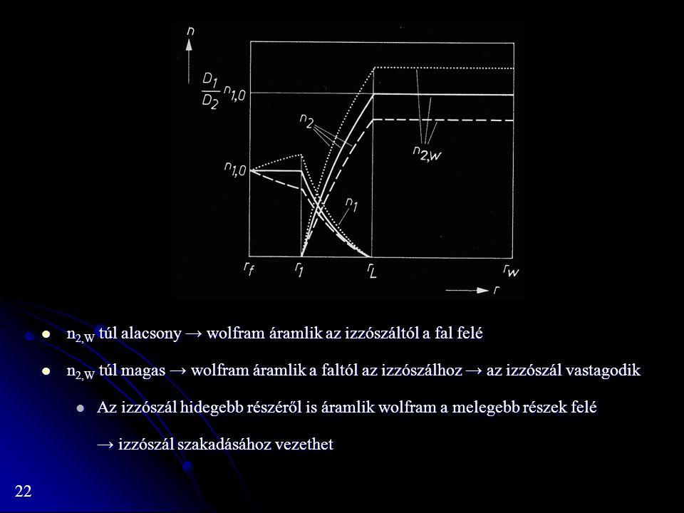 22 n 2,W túl alacsony → wolfram áramlik az izzószáltól a fal felé n 2,W túl alacsony → wolfram áramlik az izzószáltól a fal felé n 2,W túl magas → wolfram áramlik a faltól az izzószálhoz → az izzószál vastagodik n 2,W túl magas → wolfram áramlik a faltól az izzószálhoz → az izzószál vastagodik Az izzószál hidegebb részéről is áramlik wolfram a melegebb részek felé Az izzószál hidegebb részéről is áramlik wolfram a melegebb részek felé → izzószál szakadásához vezethet