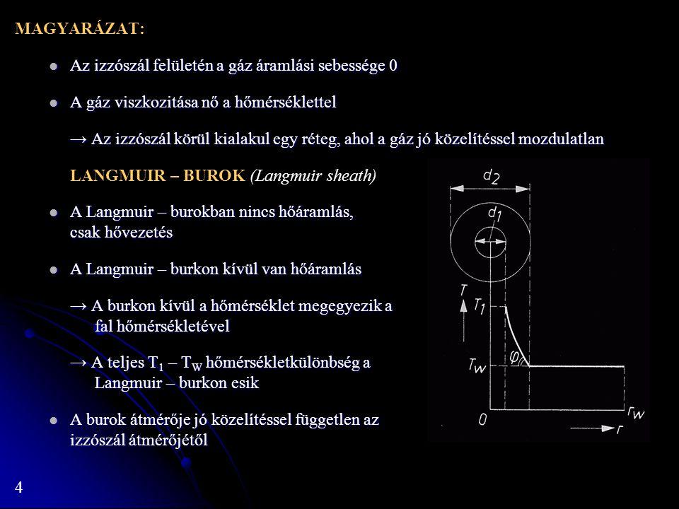 4 MAGYARÁZAT: Az izzószál felületén a gáz áramlási sebessége 0 Az izzószál felületén a gáz áramlási sebessége 0 A gáz viszkozitása nő a hőmérséklettel A gáz viszkozitása nő a hőmérséklettel → Az izzószál körül kialakul egy réteg, ahol a gáz jó közelítéssel mozdulatlan LANGMUIR – BUROK (Langmuir sheath) A Langmuir – burokban nincs hőáramlás, csak hővezetés A Langmuir – burokban nincs hőáramlás, csak hővezetés A Langmuir – burkon kívül van hőáramlás A Langmuir – burkon kívül van hőáramlás → A burkon kívül a hőmérséklet megegyezik a fal hőmérsékletével → A teljes T 1 – T W hőmérsékletkülönbség a Langmuir – burkon esik A burok átmérője jó közelítéssel független az izzószál átmérőjétől A burok átmérője jó közelítéssel független az izzószál átmérőjétől
