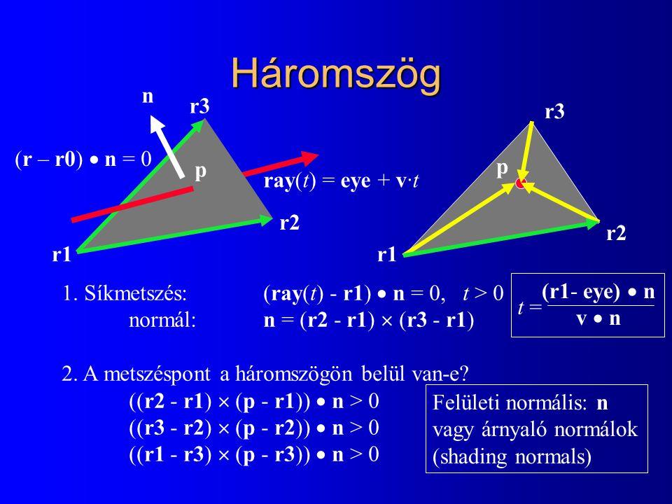 Háromszög 1. Síkmetszés: (ray(t) - r1)  n = 0, t > 0 normál: n = (r2 - r1)  (r3 - r1) 2. A metszéspont a háromszögön belül van-e? ((r2 - r1)  (p -