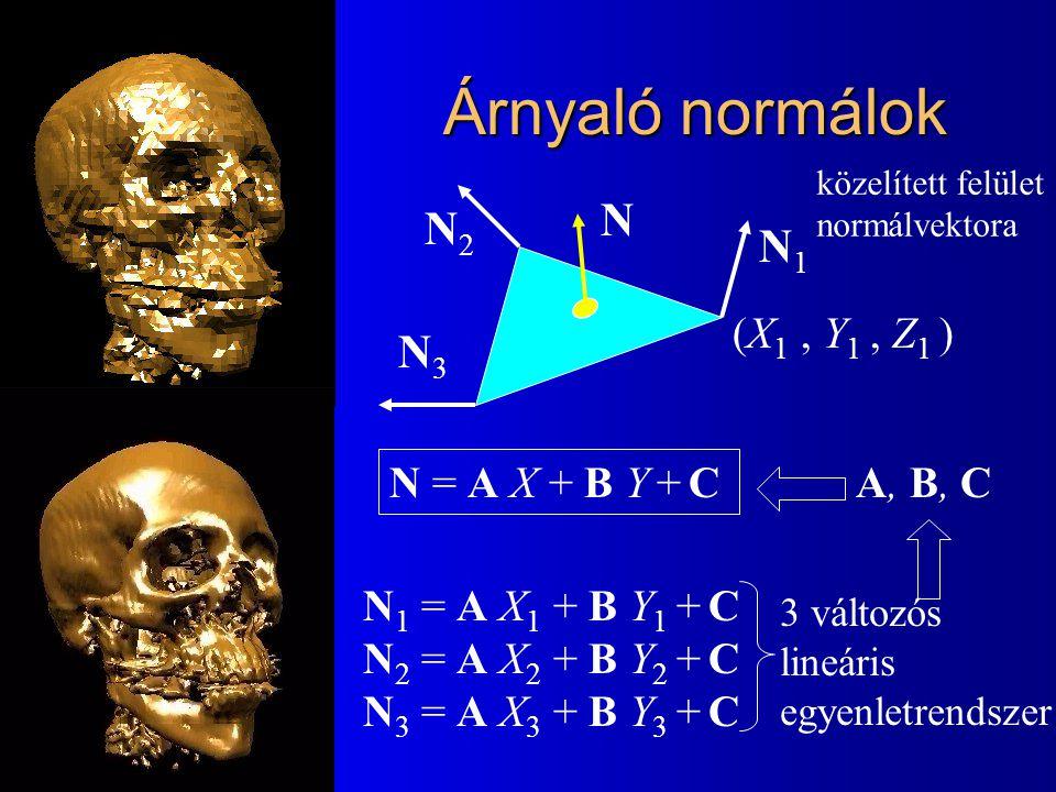 Árnyaló normálok N1N1 N2N2 N3N3 N N = A X + B Y + C (X 1, Y 1, Z 1 ) N 1 = A X 1 + B Y 1 + C N 2 = A X 2 + B Y 2 + C N 3 = A X 3 + B Y 3 + C 3 változó