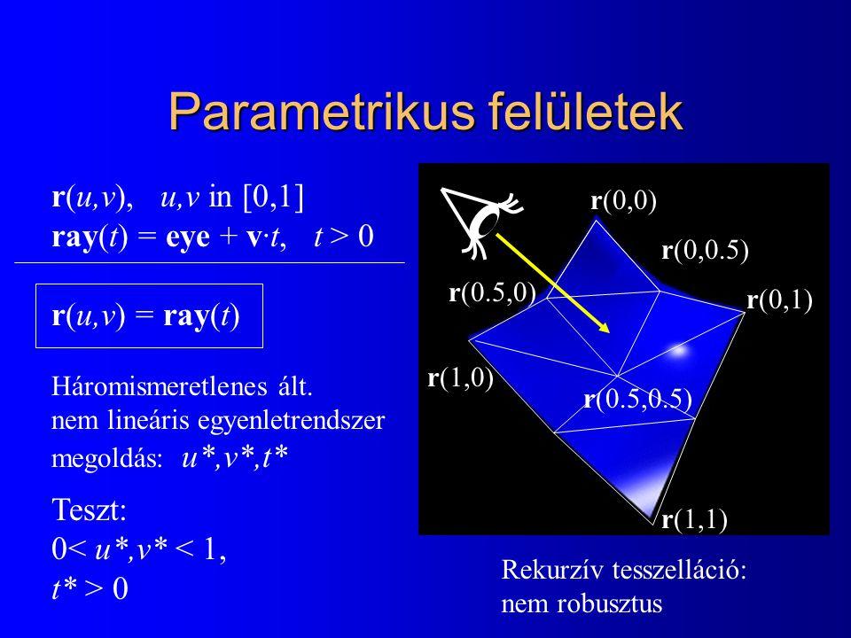 Parametrikus felületek r(u,v), u,v in [0,1] ray(t) = eye + v·t, t > 0 r(u,v) = ray(t) Háromismeretlenes ált. nem lineáris egyenletrendszer megoldás: u