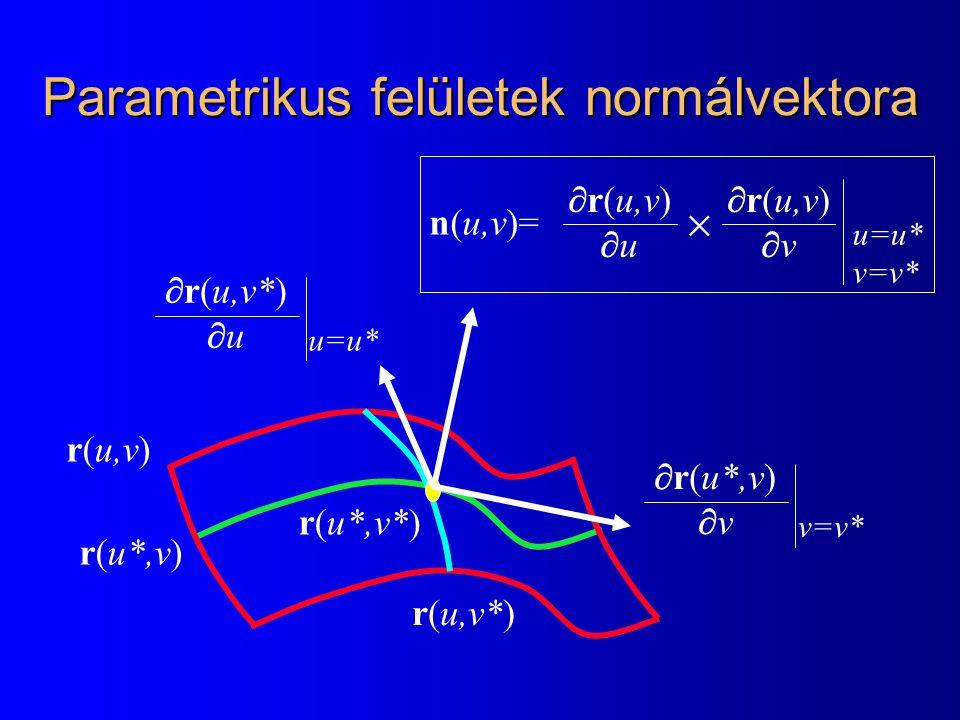 Parametrikus felületek normálvektora r(u,v) r(u*,v) r(u,v*) r(u*,v*)  r(u*,v)  v v=v*  r(u,v*)  u u=u* n(u,v)=  r(u,v)  u  r(u,v)  v  u=u* v=