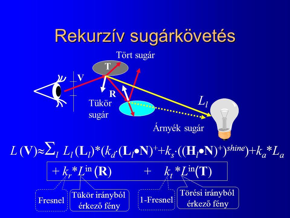 Rekurzív sugárkövetés LlLl Árnyék sugár Tükör sugár Tört sugár L (V)   l  L l (L l )*(k d  (L l  N) + +k s  ((H l  N) + ) shine )+k a *L a + k