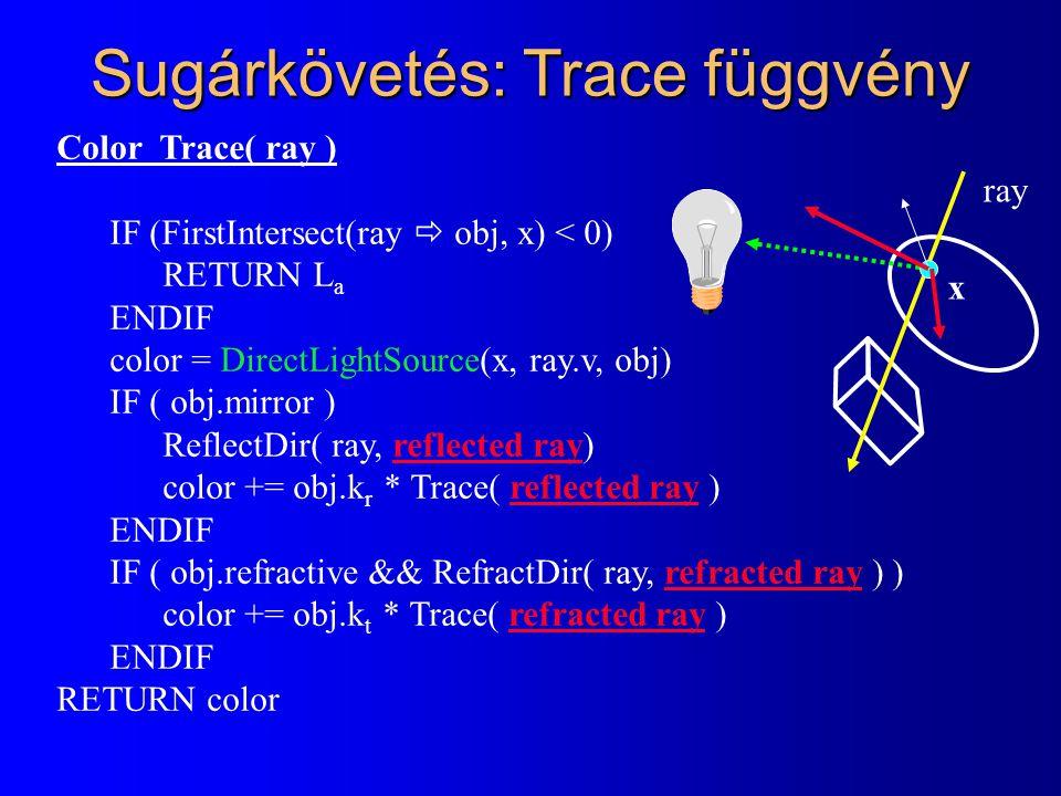 Sugárkövetés: Trace függvény Color Trace( ray ) IF (FirstIntersect(ray  obj, x) < 0) RETURN L a ENDIF color = DirectLightSource(x, ray.v, obj) IF ( o