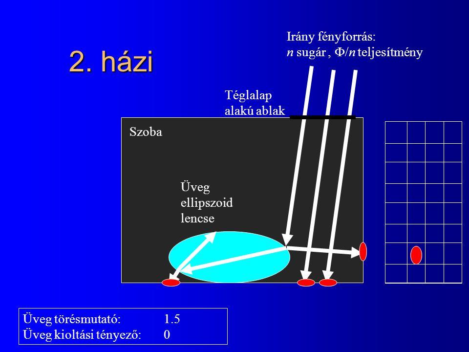 2. házi Szoba Üveg ellipszoid lencse Téglalap alakú ablak Irány fényforrás: n sugár,  /n teljesítmény Üveg törésmutató:1.5 Üveg kioltási tényező:0
