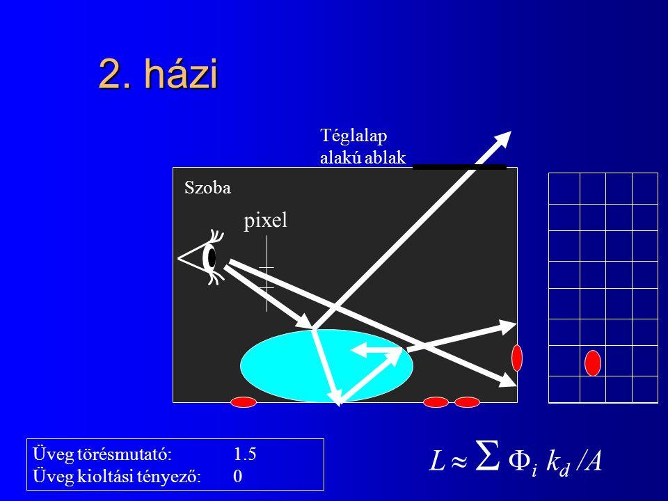 2. házi Szoba Téglalap alakú ablak Üveg törésmutató:1.5 Üveg kioltási tényező:0 pixel L    i k d /A