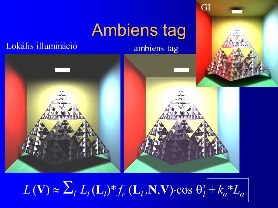 Ambiens tag Lokális illumináció + ambiens tag GI l L (V)   l  L l (L l )* f r (L l,N,V)  cos  ' + k a *L a