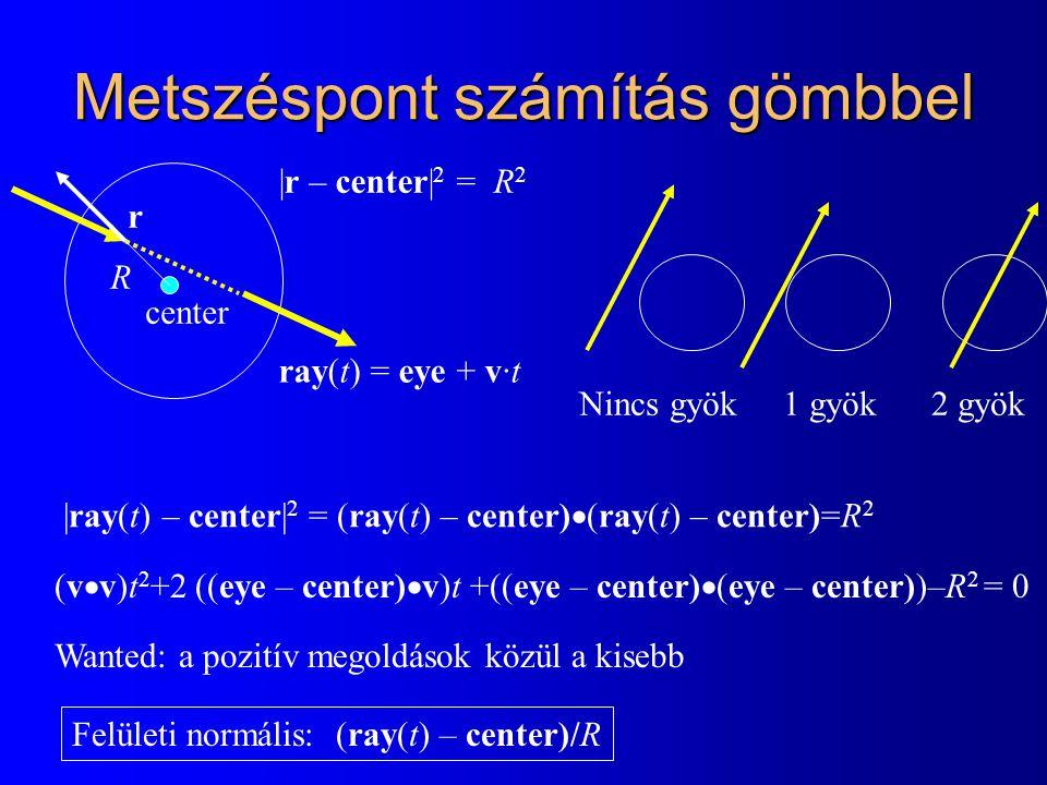 Metszéspont számítás gömbbel |ray(t) – center| 2 = (ray(t) – center)  (ray(t) – center)=R 2 Felületi normális: (ray(t) – center)/R center R |r – cent