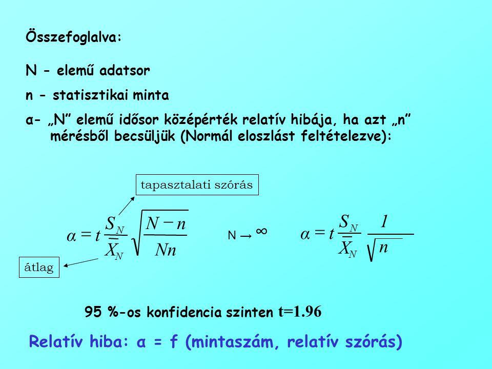 """Összefoglalva: N - elemű adatsor n - statisztikai minta α- """"N elemű idősor középérték relatív hibája, ha azt """"n mérésből becsüljük (Normál eloszlást feltételezve): átlag tapasztalati szórás 95 %-os konfidencia szinten t=1.96 n 1 X S tα N N  N → ∞ Nn nN X S tα N N   Relatív hiba: α = f (mintaszám, relatív szórás)"""