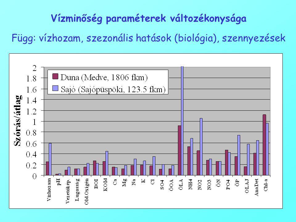 Vízminőség paraméterek változékonysága Függ: vízhozam, szezonális hatások (biológia), szennyezések