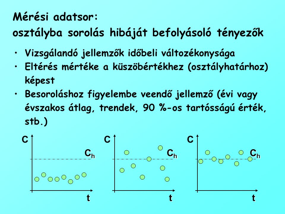 Mérési adatsor: osztályba sorolás hibáját befolyásoló tényezők Vizsgálandó jellemzők időbeli változékonysága Eltérés mértéke a küszöbértékhez (osztályhatárhoz) képest Besoroláshoz figyelembe veendő jellemző (évi vagy évszakos átlag, trendek, 90 %-os tartósságú érték, stb.) t C ChChChCh t C ChChChCh t C ChChChCh
