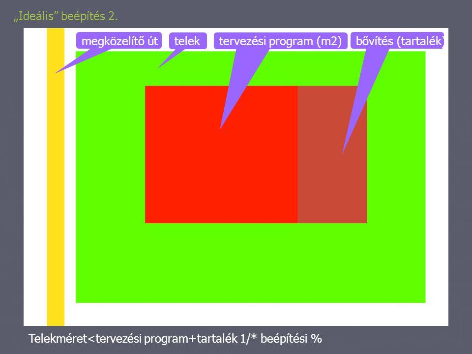 """""""Ideális"""" beépítés 2. telek megközelítő út bővítés (tartalék) tervezési program (m2) Telekméret<tervezési program+tartalék 1/* beépítési %"""