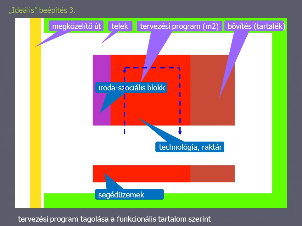 """""""Ideális"""" beépítés 3. telek megközelítő út bővítés (tartalék) tervezési program (m2) iroda-szociális blokk technológia, raktár segédüzemek tervezési p"""