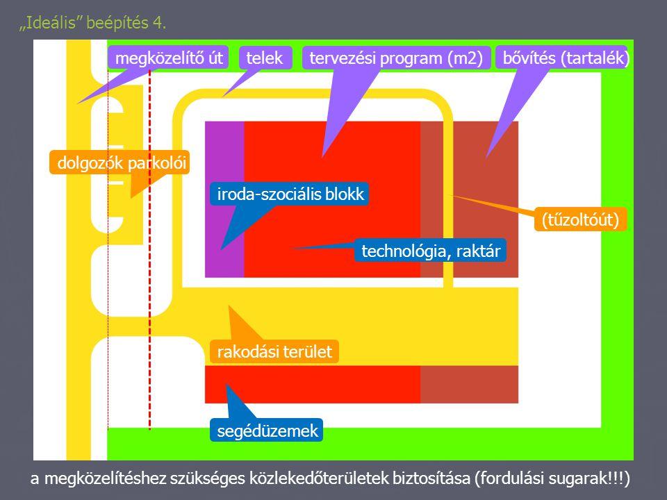 """""""Ideális"""" beépítés 4. telek megközelítő út bővítés (tartalék) tervezési program (m2) iroda-szociális blokk technológia, raktár segédüzemek rakodási te"""