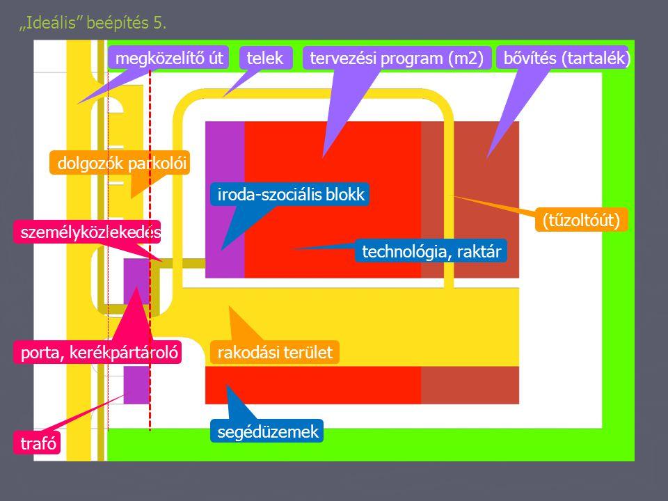 """""""Ideális"""" beépítés 5. telek megközelítő út bővítés (tartalék) tervezési program (m2) iroda-szociális blokk technológia, raktár segédüzemek rakodási te"""