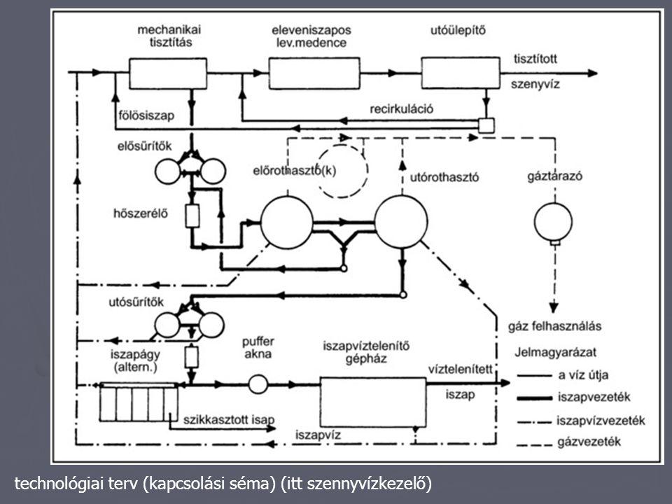 technológiai terv (kapcsolási séma) (itt szennyvízkezelő)