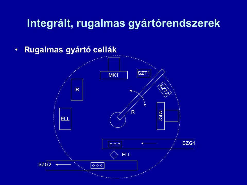 Integrált, rugalmas gyártórendszerek Rugalmas gyártó cellák IR ELL MK1 SZT1 MK2 SZT2 R ELL SZG1 SZG2