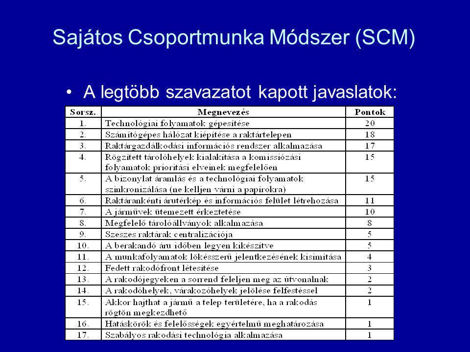 Sajátos Csoportmunka Módszer (SCM) A legtöbb szavazatot kapott javaslatok: