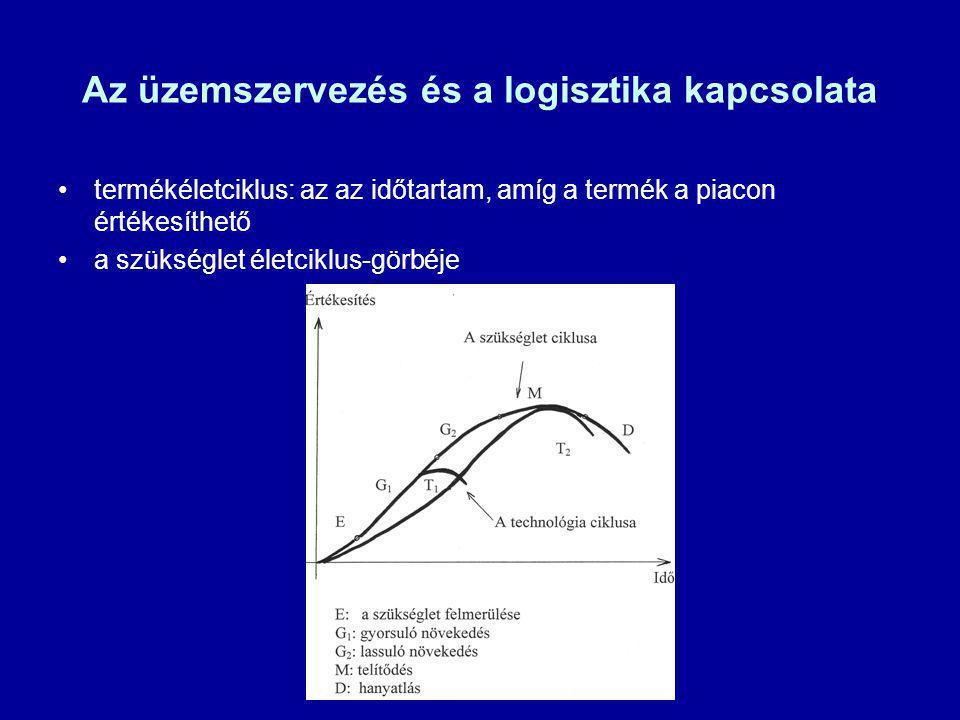 termékéletciklus: az az időtartam, amíg a termék a piacon értékesíthető a szükséglet életciklus-görbéje