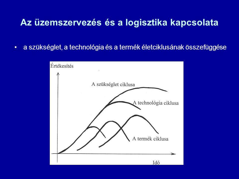 Az üzemszervezés és a logisztika kapcsolata a szükséglet, a technológia és a termék életciklusának összefüggése