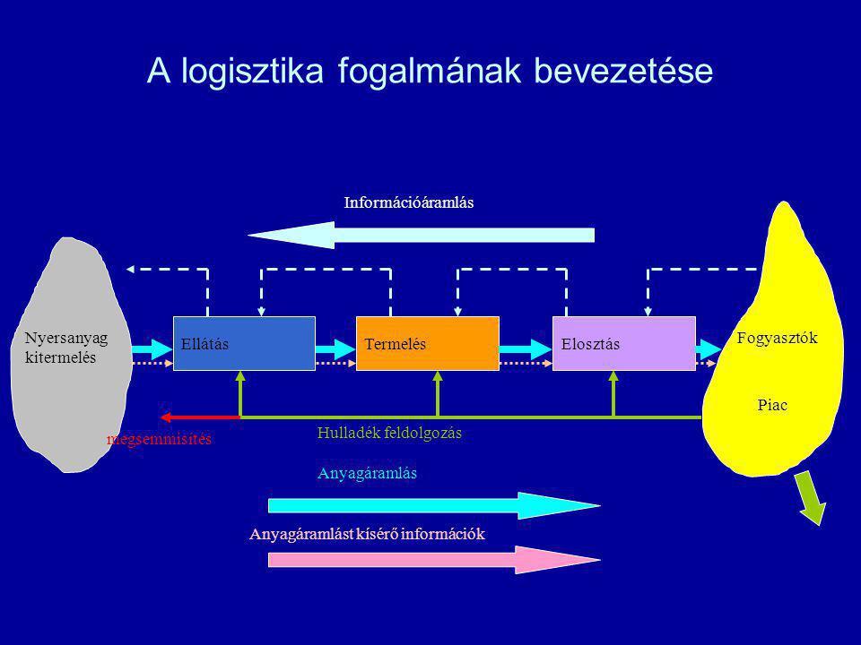 A logisztika fogalmának bevezetése EllátásTermelésElosztás Nyersanyag kitermelés Fogyasztók Piac Információáramlás Anyagáramlás Anyagáramlást kísérő i