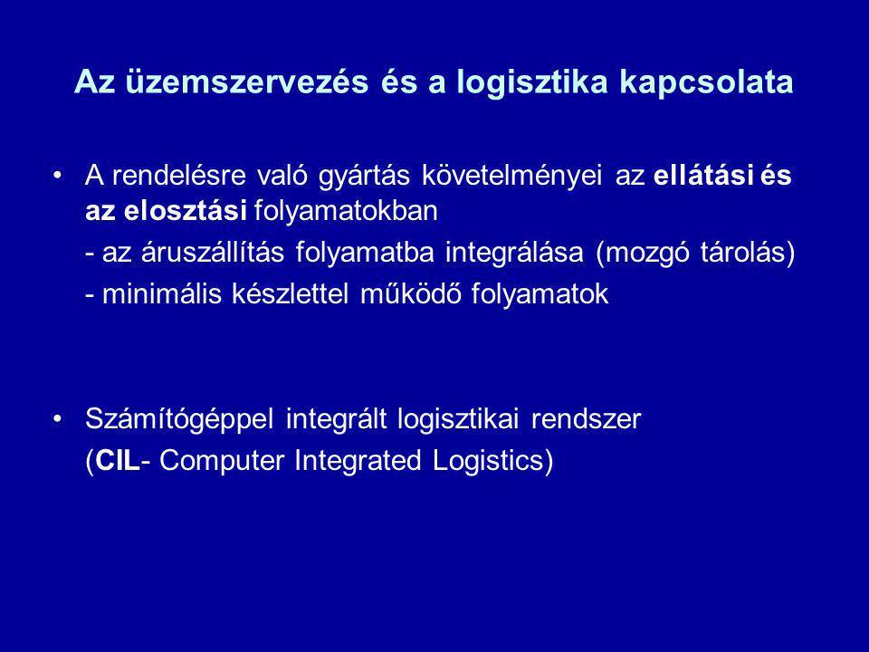 Az üzemszervezés és a logisztika kapcsolata A rendelésre való gyártás követelményei az ellátási és az elosztási folyamatokban - az áruszállítás folyam