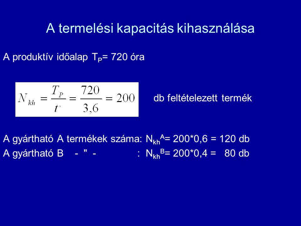 A termelési kapacitás kihasználása A produktív időalap T P = 720 óra db feltételezett termék A gyártható A termékek száma: N kh A = 200*0,6 = 120 db A