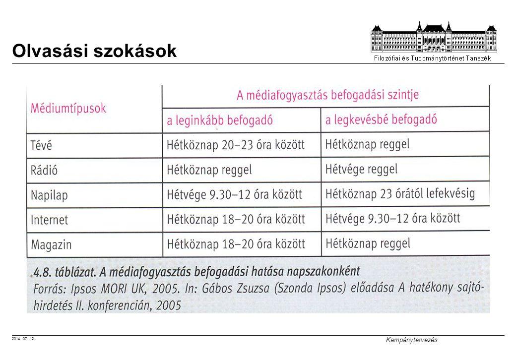 2014. 07. 12. Kampánytervezés Olvasási szokások