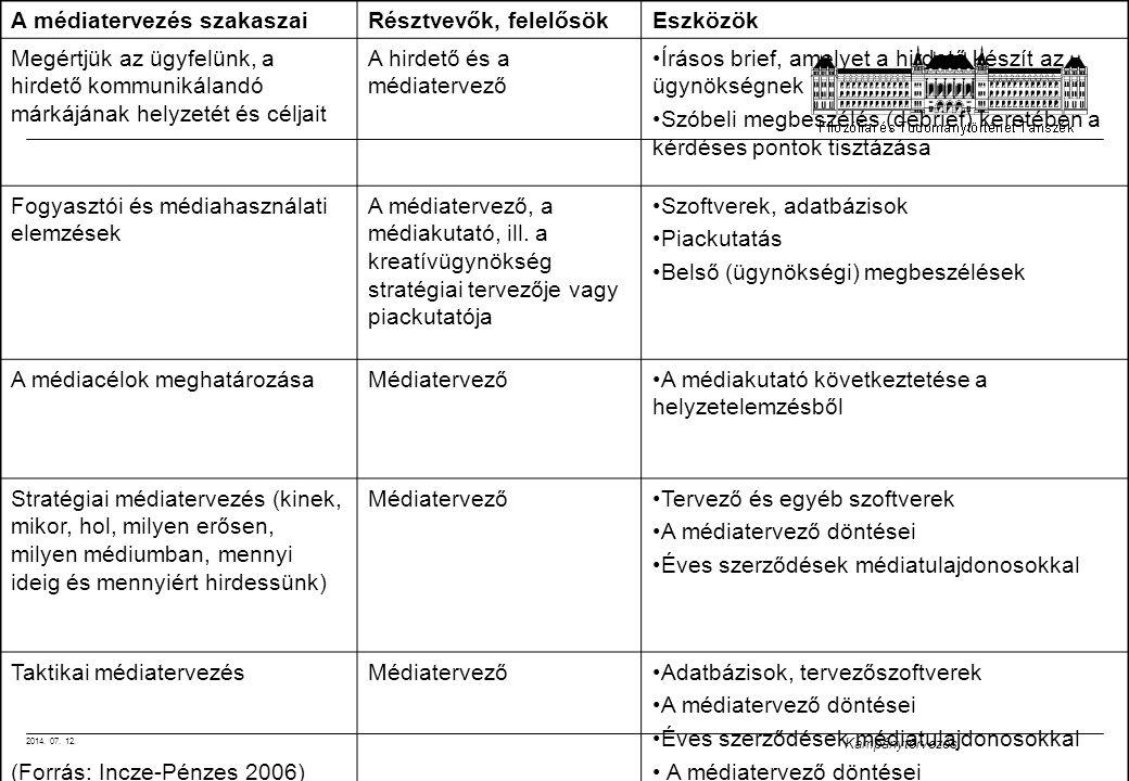 2014. 07. 12. Kampánytervezés A médiatervezés szakaszaiRésztvevők, felelősökEszközök Megértjük az ügyfelünk, a hirdető kommunikálandó márkájának helyz