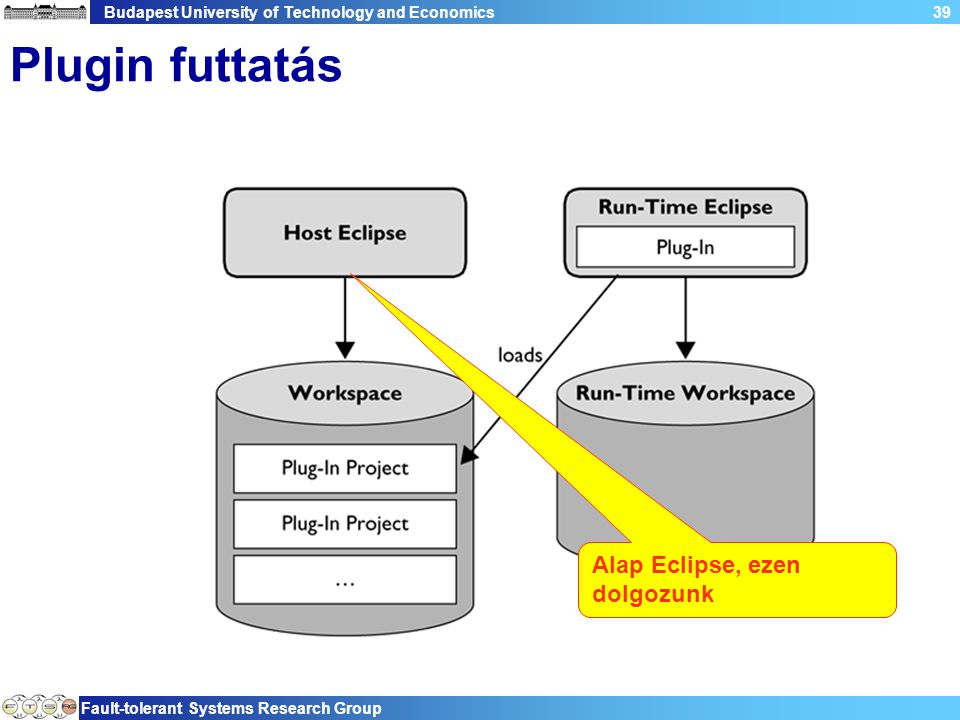 Budapest University of Technology and Economics Fault-tolerant Systems Research Group 39 Plugin futtatás Alap Eclipse, ezen dolgozunk
