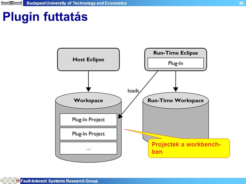 Budapest University of Technology and Economics Fault-tolerant Systems Research Group 41 Plugin futtatás Ha plugint futtatunk egyúj Eclipse példány indul