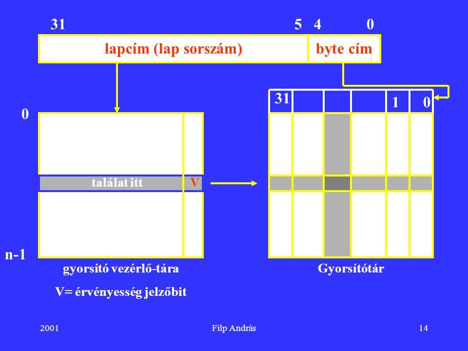 2001Filp András14 lapcím (lap sorszám)byte cím 04531 gyorsító vezérlő-tára V= érvényesség jelzőbit Gyorsítótár 0 n-1 V 0 31 1 találat itt