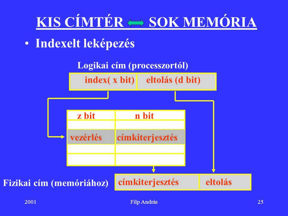 2001Filp András25 KIS CÍMTÉR SOK MEMÓRIA Indexelt leképezés index( x bit) címkiterjesztésvezérlés z bitn bit címkiterjesztés eltolás Logikai cím (proc