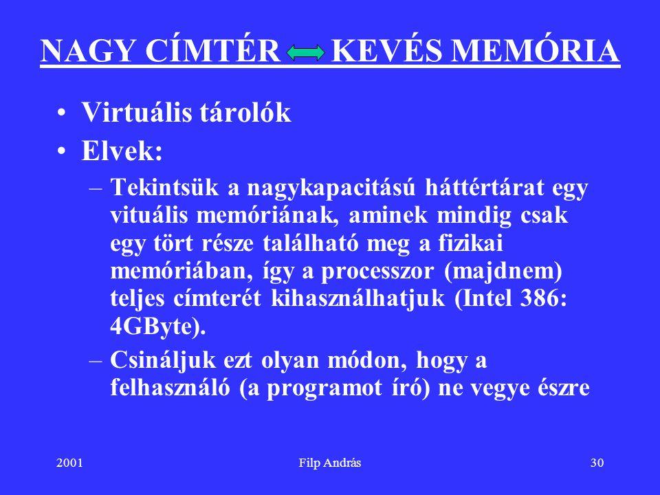 2001Filp András30 NAGY CÍMTÉR KEVÉS MEMÓRIA Virtuális tárolók Elvek: –Tekintsük a nagykapacitású háttértárat egy vituális memóriának, aminek mindig cs