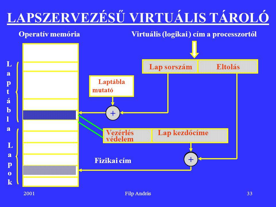 2001Filp András33 LAPSZERVEZÉSŰ VIRTUÁLIS TÁROLÓ Virtuális (logikai ) cím a processzortól Lap sorszámEltolás Laptábla mutató + Operatív memória LapokL