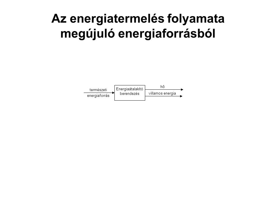 Az energiatermelés folyamata megújuló energiaforrásból hő villamos energia Energiaátalakító berendezés természeti energiaforrás