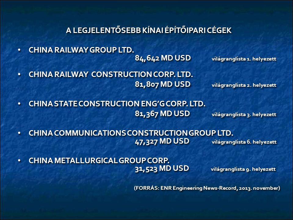 A LEGJELENTŐSEBB KÍNAI ÉPÍTŐIPARI CÉGEK CHINA RAILWAY GROUP LTD.