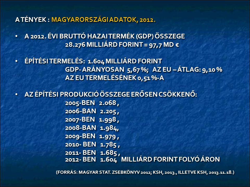 A TÉNYEK : MAGYARORSZÁGI ADATOK, 2012. A 2012. ÉVI BRUTTÓ HAZAI TERMÉK (GDP) ÖSSZEGE A 2012.