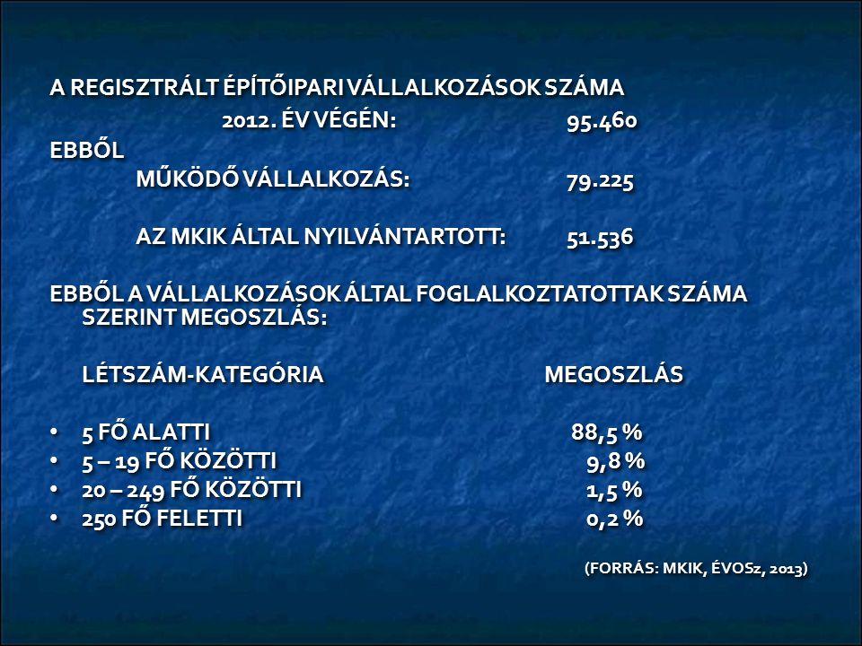A REGISZTRÁLT ÉPĺTŐIPARI VÁLLALKOZÁSOK SZÁMA 2012.